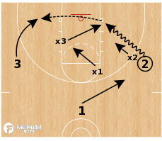Basketball Play - 3v3 Half Court Games