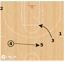 Basketball Play - Chicago Sky - Secondary 5 Out Curl