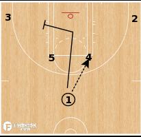 Basketball Play - Las Vegas Aces - Horns Elbow Flex