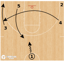 Basketball Play - Townsville Fire (WNBL) - Clear Back Cut
