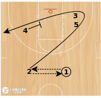 Basketball Play - Play of the Day 03-05-2012: Floppy Stagger Punch