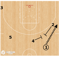 Basketball Play - Chicago Sky - Pistol Post Up