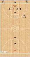 Basketball Play - KU Break: 3v2, 2v1