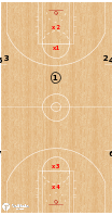 Basketball Play - 11 Player Break: 3v2 Continuous
