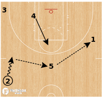 Basketball Play - Las Vegas Aces - Swing Double Drag