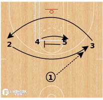 Basketball Play - Las Vegas Aces - Over Under
