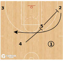 Basketball Play - Chicago Sky - Double Stagger Pistol