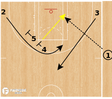 Basketball Play - Chicago Sky - Double Stagger Slip SLOB (EOQ)