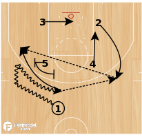 Basketball Play - 1 in Chest