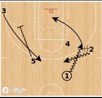 Basketball Play - Pin Misidrection