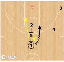 Basketball Play - Chicago Sky - Spain Action
