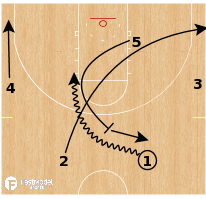 Basketball Play - Point Series - Top