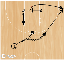 Basketball Play - Strong (Quick Hitter)