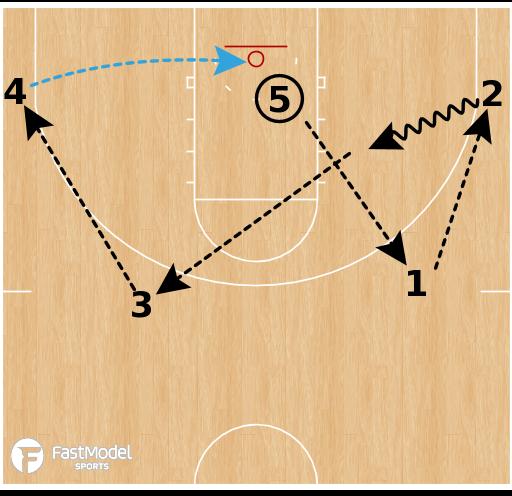 Basketball Play - One More Shooting Drill