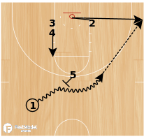 Basketball Play - Weak (Quick Hitter)