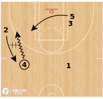 Basketball Play - Chicago Sky - DHO Double