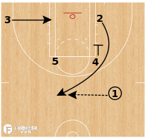 Basketball Play - Chicago Sky - Zipper Cross Screen