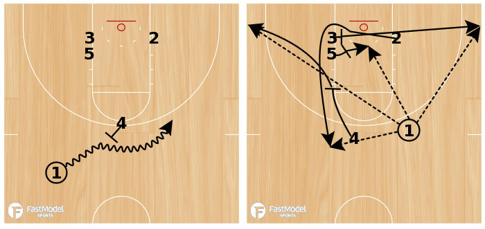 Basketball Play - Triple (Quick Hitter)