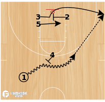Basketball Play - Single (Quick Hitter)