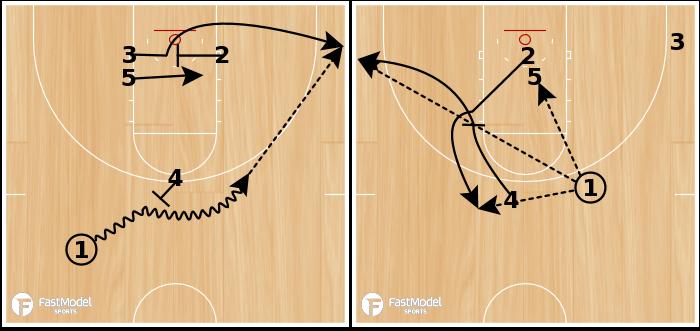Basketball Play - Single (Quick Hitter)