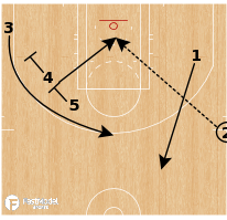 Basketball Play - Quick Hitter: Stagger Dive SLOB