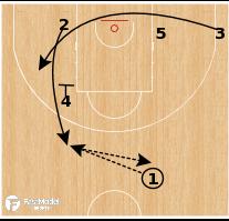 Basketball Play - CSKA Moscow - Step Up Hammer
