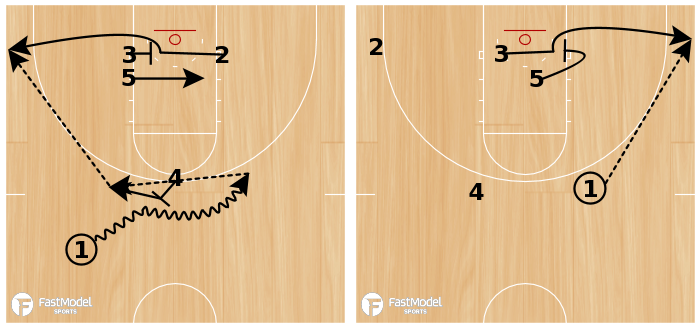 Basketball Play - Reverse (Quick Hitter)