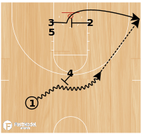 Basketball Play - Double (Quick Hitter)