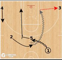 Basketball Play - Boston Celtics - Stagger DHO
