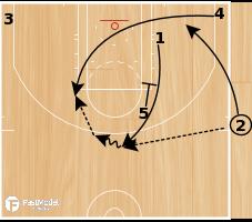 Basketball Play - Triangle Down