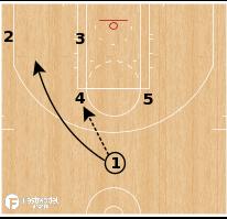 Basketball Play - Miami Heat - Horns Down Handoff Flex