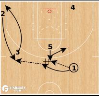 Basketball Play - Washington Wizards - Flip Back Boomerang