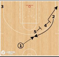 Basketball Play - Los Angeles Lakers - Stagger Flip Veer BS