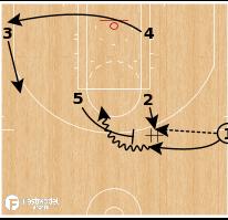 Basketball Play - Philadelphia 76ers - Flip Back BS SLOB
