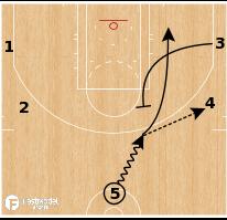 Basketball Play - Denver Nuggets - 5 Back Screen Cross