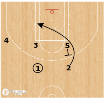 Basketball Play - Los Angeles Clippers - Back BS STS