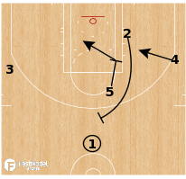 Basketball Play - Golden State Warriors - Veer Stagger