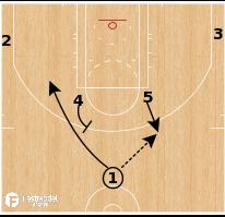 Basketball Play - San Antonio Spurs - Horns Stagger PNR