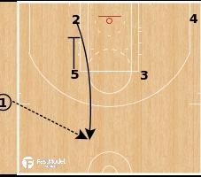 Basketball Play - San Antonio Spurs - Iso SLOB