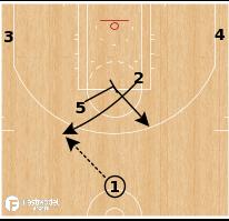 Basketball Play - Chicago Bulls - Flash Double Drag