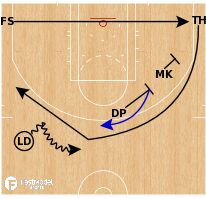 Basketball Play - Dallas Mavericks - Stagger Ghost KU