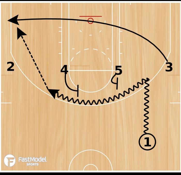 Basketball Play - Rosenthal: 1-4 Double Kick