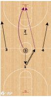Basketball Play - Los Angeles Lakers - Jump Ball Back Screen