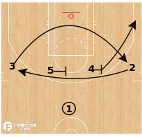 Basketball Play - Denver Nuggets - Iverson to PNR