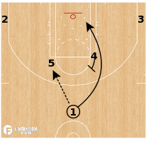 Basketball Play - Denver Nuggets - Horns Quick Hitter