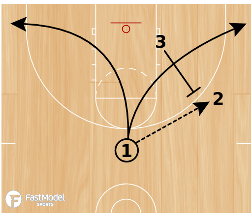 Basketball Play - 3 on 3 Drill (1 of 4)