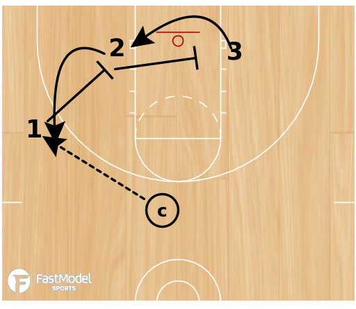 Basketball Play - 3 on 3 actions (2 of 4)