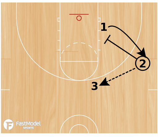 Basketball Play - 3 on 3 Actions (3 of 4)
