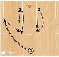 Basketball Play - Rosenthal: DS Double Flare