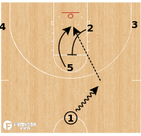 Basketball Play - Dallas Mavericks - Spain + Counter